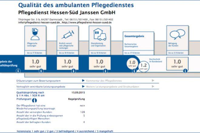 Ergebnisse der jährlichen Prüfungen vom Medizinischen Dienst der Krankenkassen (MDK)